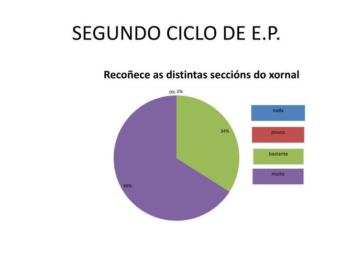 SEGUNDO CICLO DE E.P.