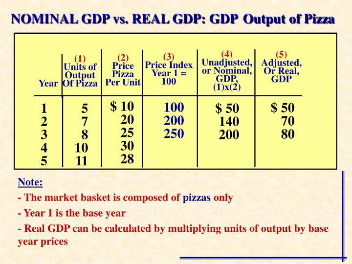 NOMINAL GDP vs. REAL GDP: GDP