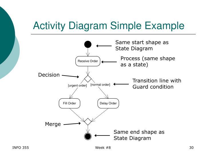 Same start shape as State Diagram