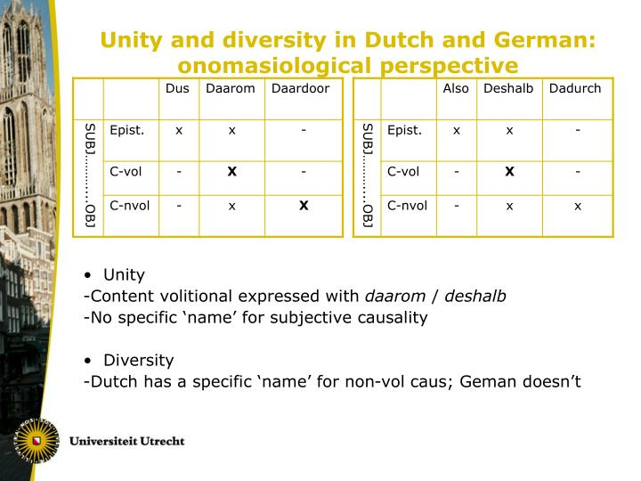 Unity and diversity in Dutch and German: onomasiological perspective