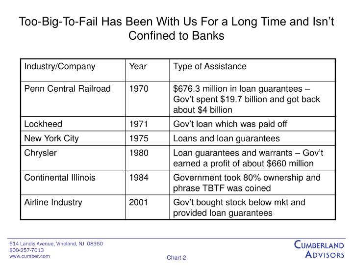 Too big to fail has been with us for a long time and isn t confined to banks