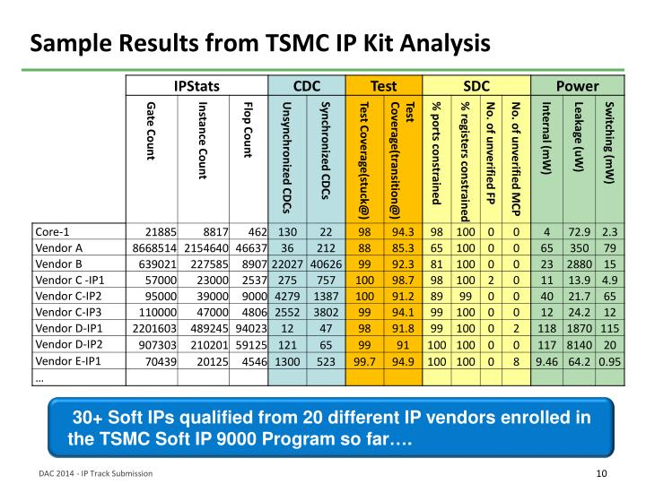 Sample Results from TSMC IP Kit Analysis