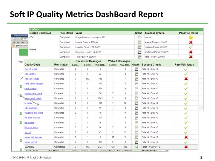 Soft IP Quality Metrics DashBoard Report