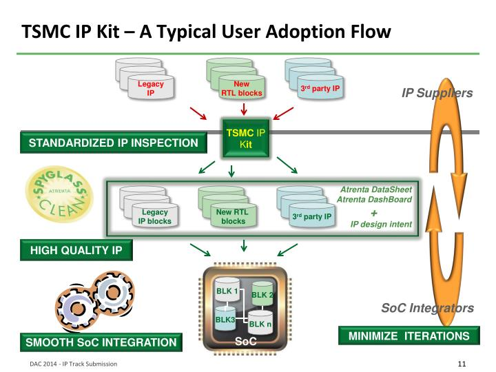 TSMC IP Kit – A Typical User Adoption Flow