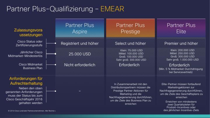 Partner Plus-Qualifizierung–