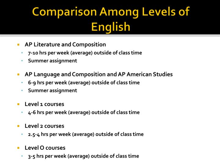 Comparison Among Levels of English