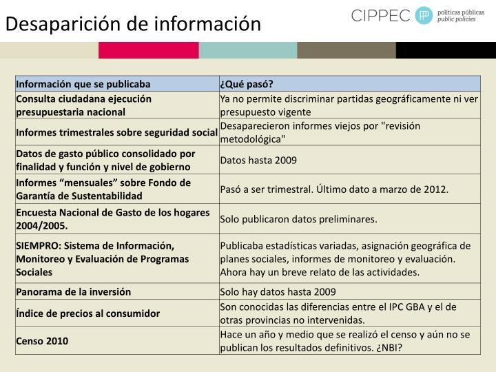 Desaparición de información