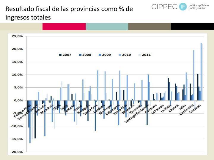 Resultado fiscal de las provincias como % de ingresos totales