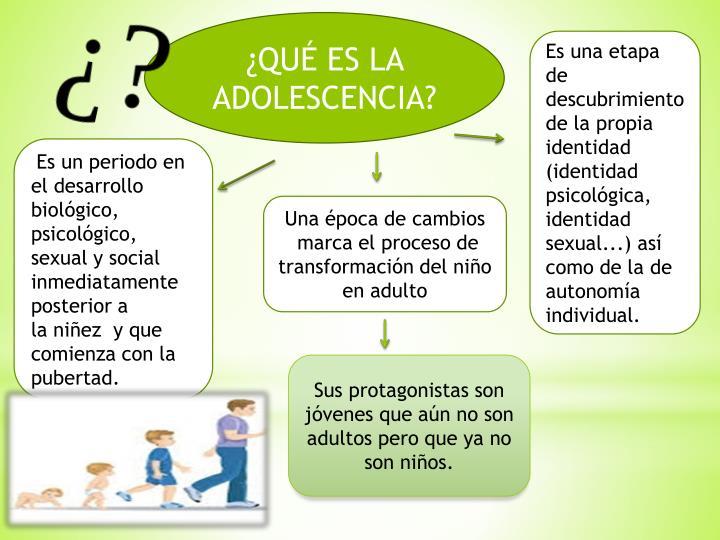 ¿QUÉ ES LA ADOLESCENCIA?