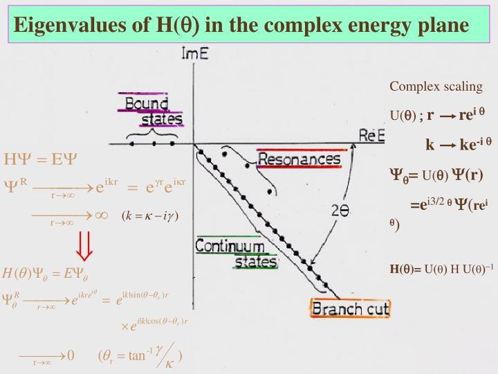 Eigenvalues of H(