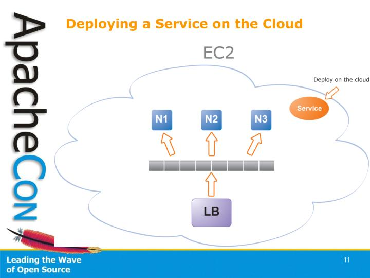 Deploying a Service on the Cloud