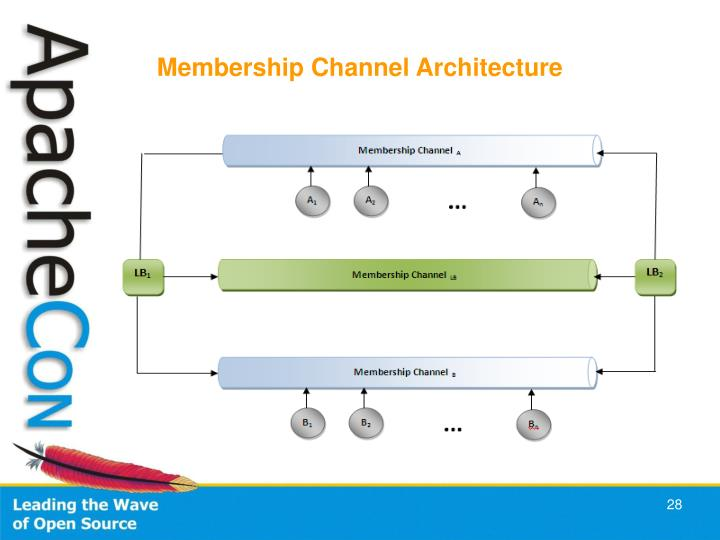 Membership Channel Architecture