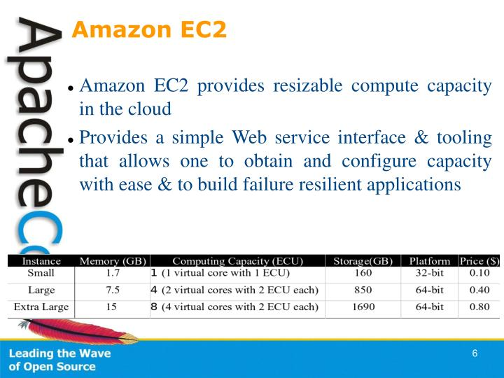 Amazon EC2 provides resizable compute capacity in the cloud