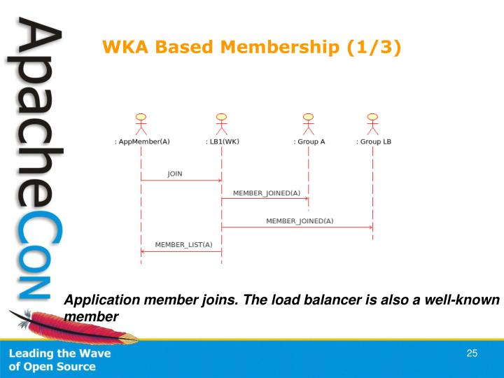 WKA Based Membership (1/3)