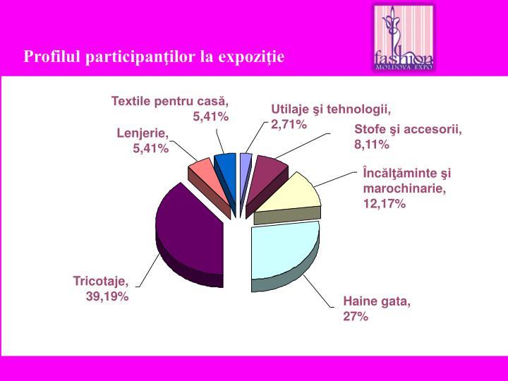 Profilul participanţilor la expoziţie