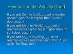 how to use the activity chart