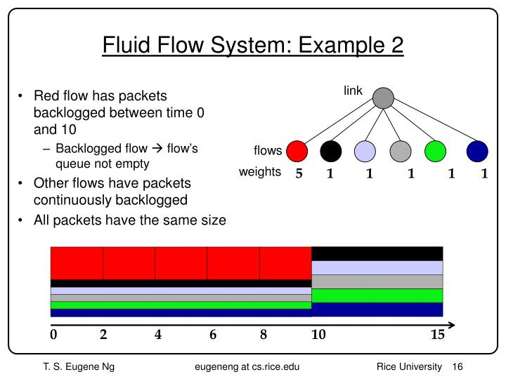 Fluid Flow System: Example 2