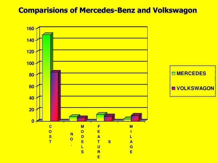 Comparisions of Mercedes-Benz and Volkswagon