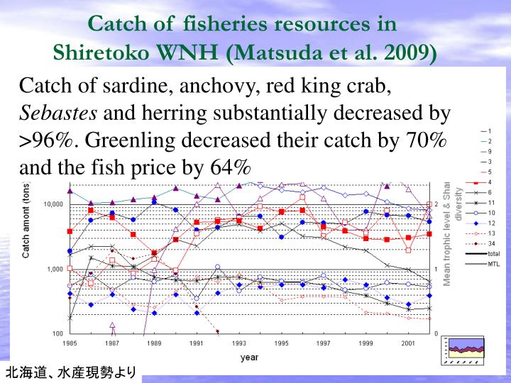 Catch of fisheries resources in