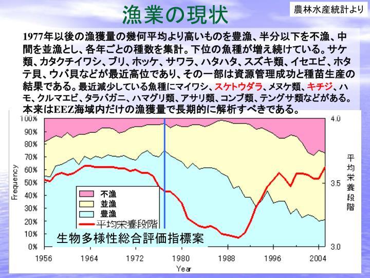 農林水産統計より