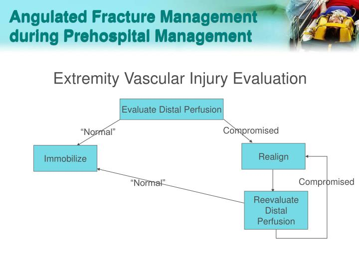 Angulated Fracture Management during Prehospital Management