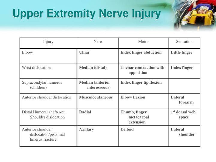 Upper Extremity Nerve Injury