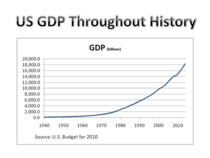 US GDP Throughout History