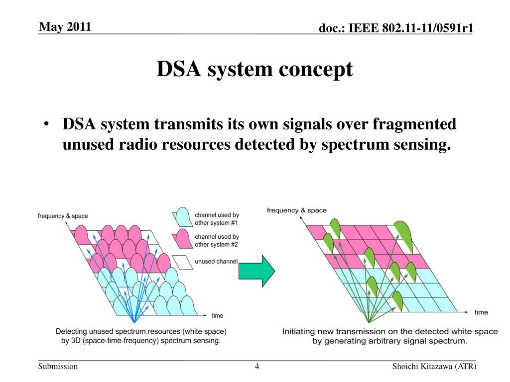 PPT - DSA system for 2 4GHz ISM Band PowerPoint Presentation - ID