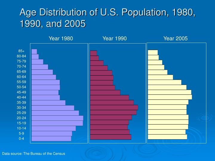 Age Distribution of U.S. Population, 1980, 1990, and 2005