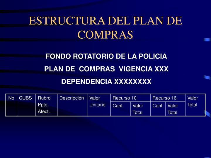ESTRUCTURA DEL PLAN DE COMPRAS