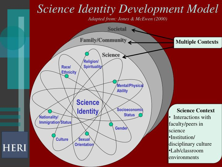 Science Identity Development Model