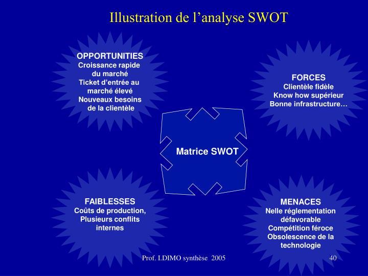 Illustration de l'analyse SWOT