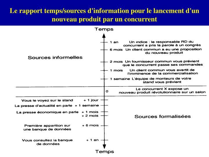 Le rapport temps/sources d'information pour le lancement d'un nouveau produit par un concurrent