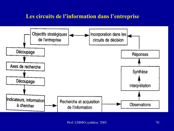 Les circuits de l'information dans l'entreprise