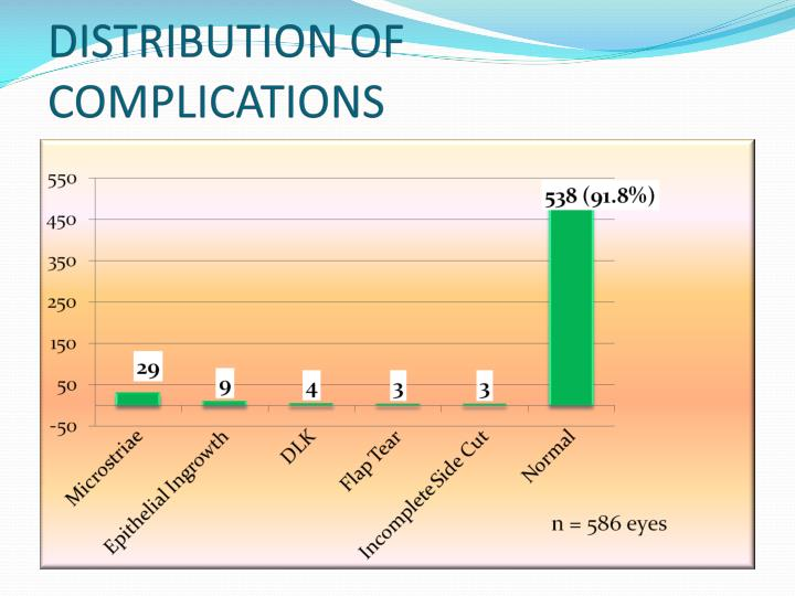 DISTRIBUTION OF COMPLICATIONS