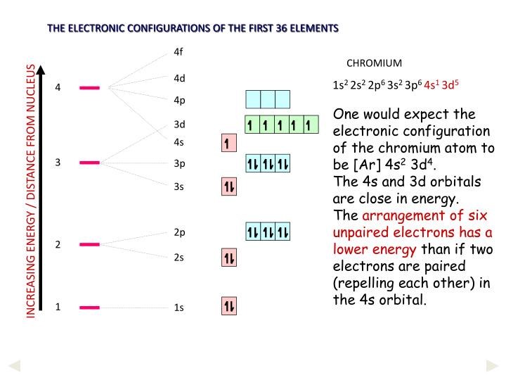 THE ELECTRONIC CONFIGURATIONS OF THE FIRST 36 ELEMENTS