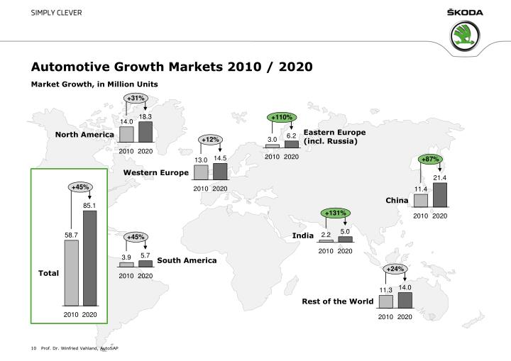 Automotive Growth Markets 2010 / 2020