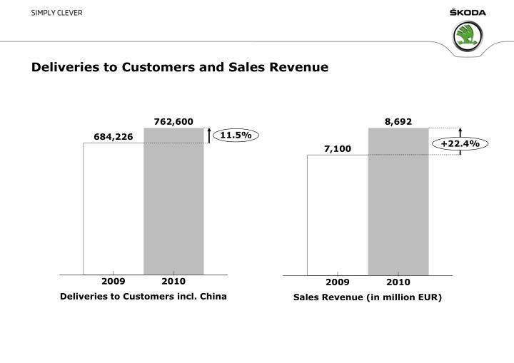Deliveries to customers and sales revenue