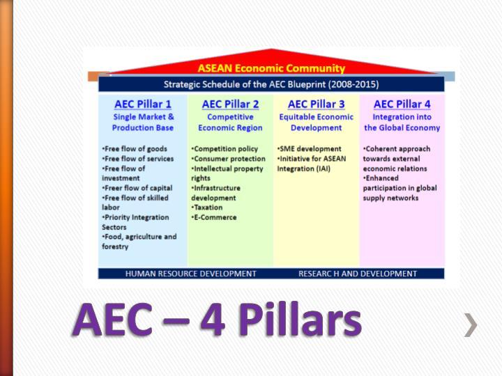 Ppt asean economic community aec powerpoint presentation id aec blueprint implementation malvernweather Choice Image