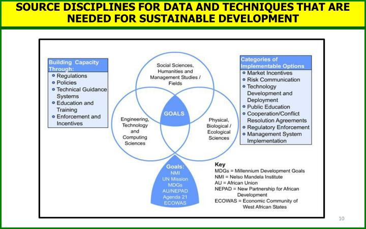 SOURCE DISCIPLINES FOR DATA AND TECHNIQUES THAT ARE NEEDED FOR SUSTAINABLE DEVELOPMENT