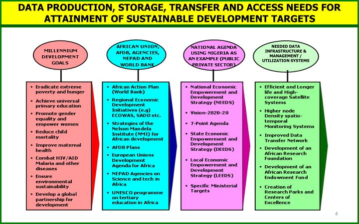 DATA PRODUCTION, STORAGE, TRANSFER AND ACCESS NEEDS FOR ATTAINMENT OF SUSTAINABLE DEVELOPMENT TARGETS