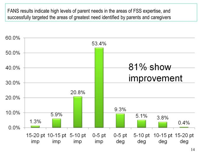 FANS results indicate high levels of parent needs in the areas of FSS expertise, and  successfully targeted the areas of greatest need identified by parents and caregivers