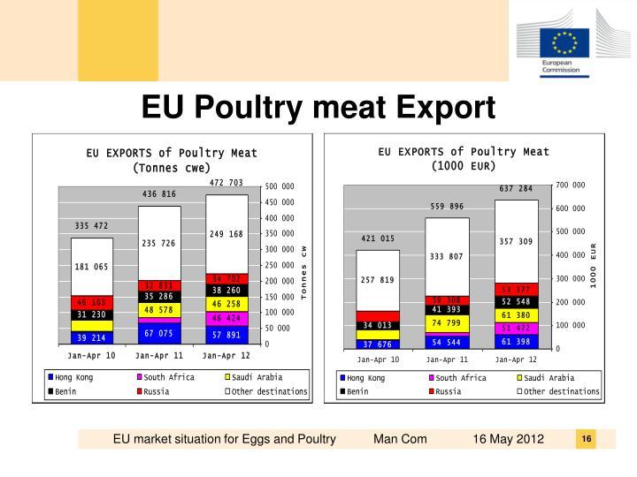 EU Poultry meat Export