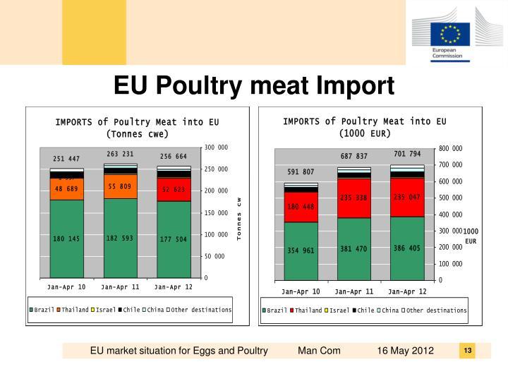 EU Poultry meat Import