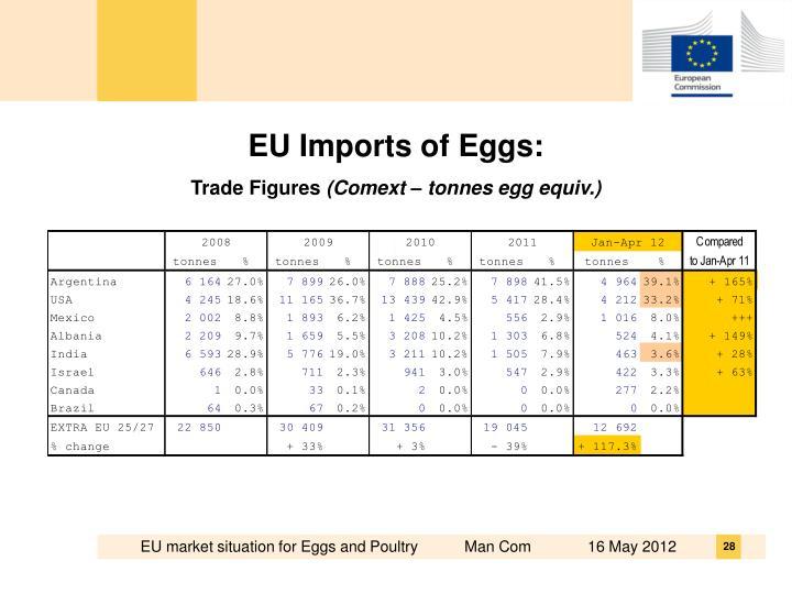EU Imports of Eggs: