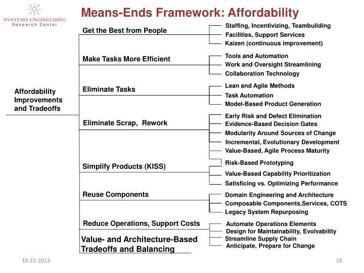 Means-Ends Framework: Affordability