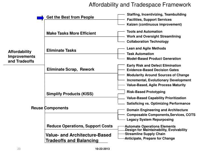 Affordability and Tradespace Framework