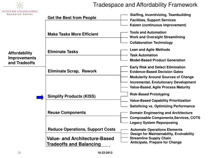 Tradespace and Affordability Framework