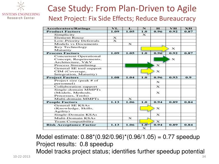 Case Study: From Plan-Driven to Agile