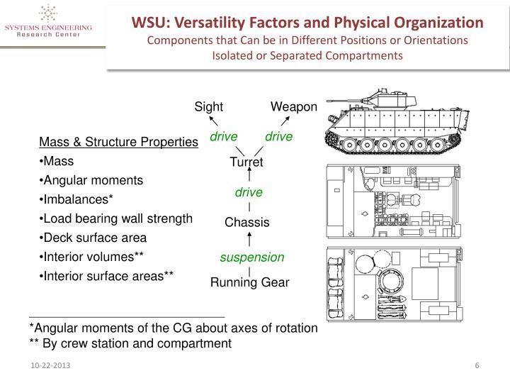 WSU: Versatility Factors and Physical Organization